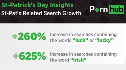 Pornhub Releases Most Searched Subjects On St. Patrick's Day
