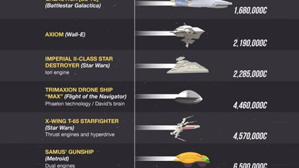 What Is The Fastest Space Ship In The History Of Movies, TV & Games?